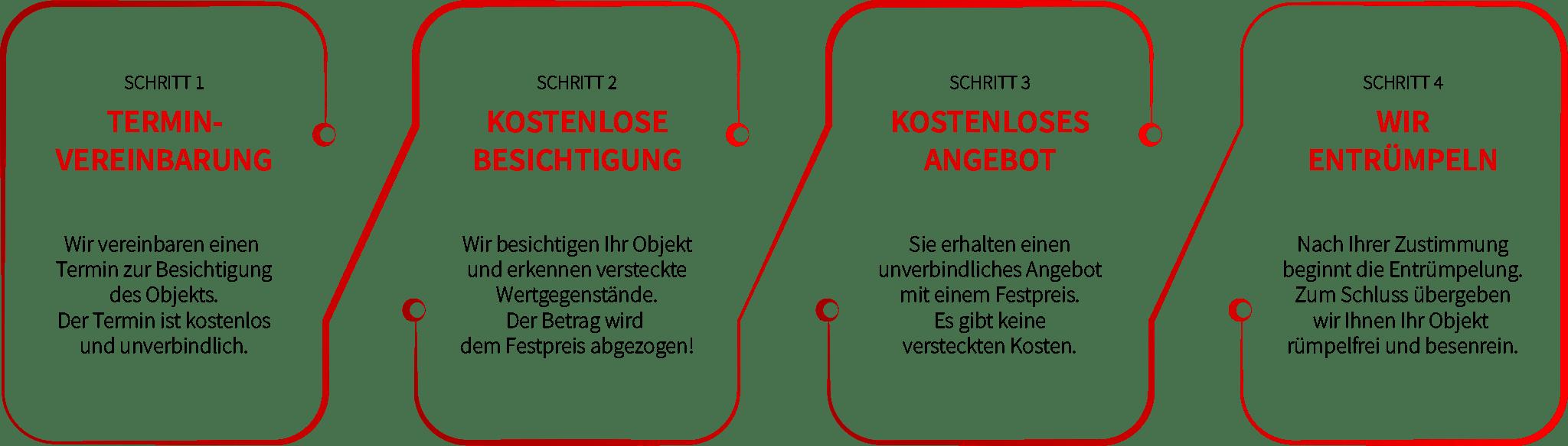 Entrümpelung Ablauf in 4 Schritten